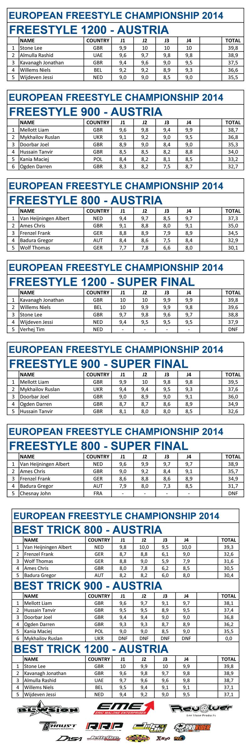 euro freestyle rd 3