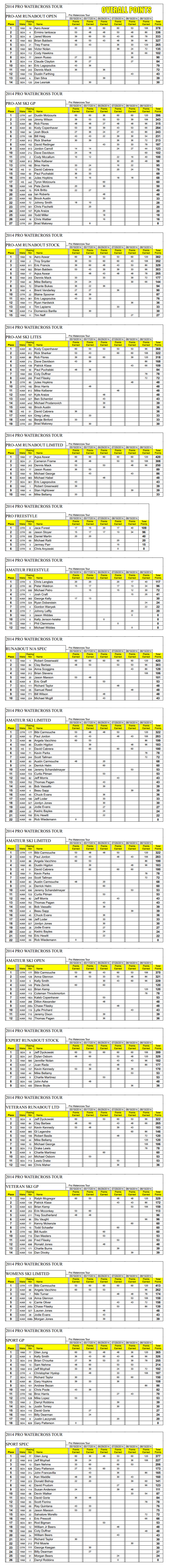 HT watercross tour overall points